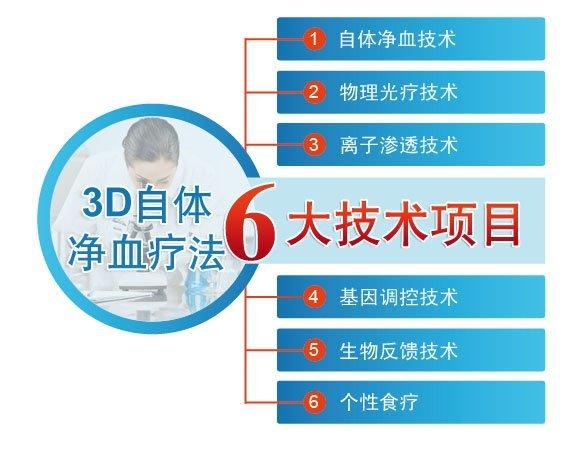 3D净血细胞祛癣疗法六大技术项目