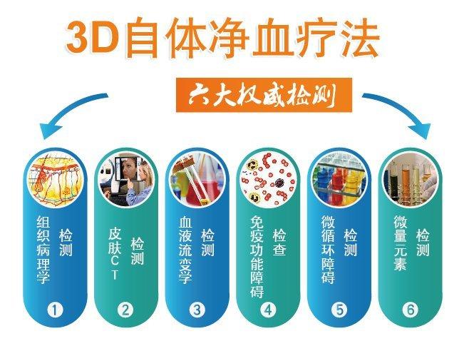3D净血细胞祛癣疗法六大权威检测